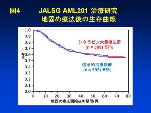 図4 JALSG AML201 治療研究 地固め療法後の生存曲線