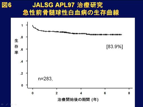 図6 JALSG APL97 急性前骨髄球性白血病の生存曲線