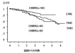 CML1次、2次、3次研究におけるインターフェロン療法の治療成績