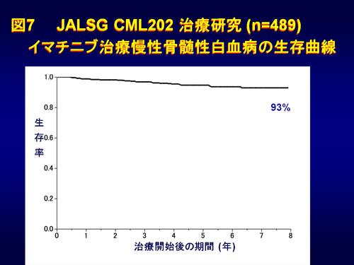 図7 JALSG CML202治療研究